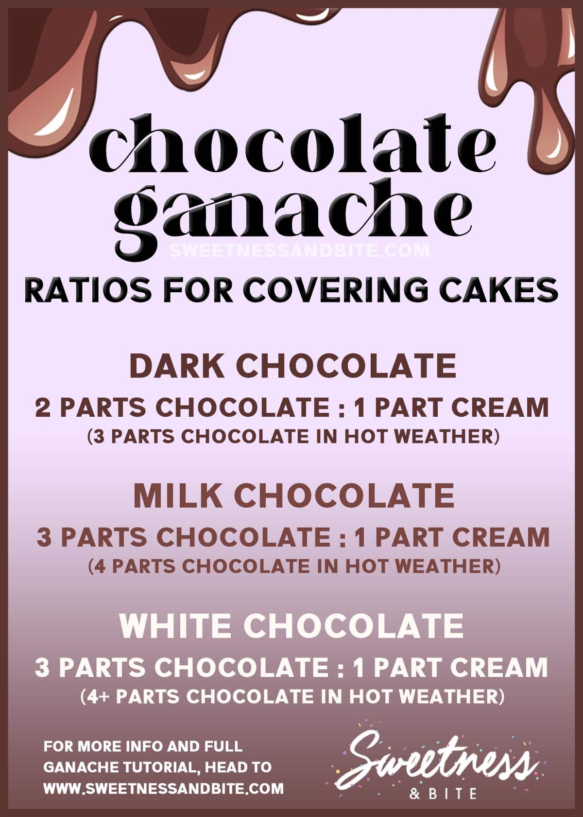 Infographic showing the chocolate ganache ratios for dark, milk and white chocolate ganache.